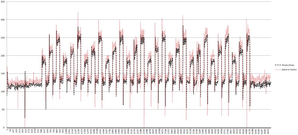 vector wykres