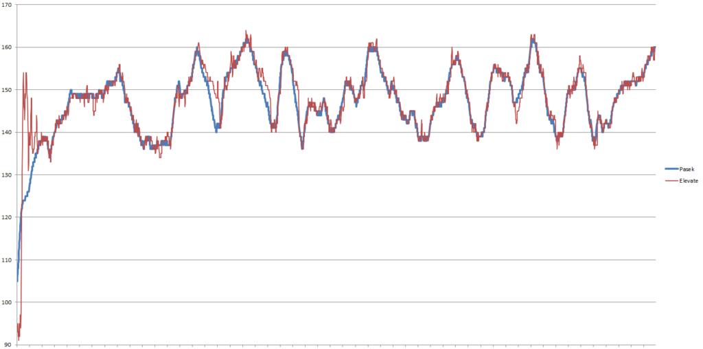 fenix3 hr wykres 1