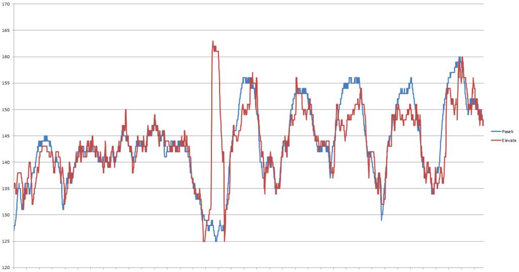 fenix3 hr wykres 3