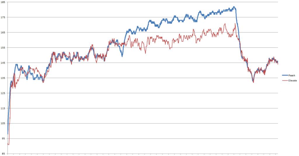fenix3 hr wykres 4